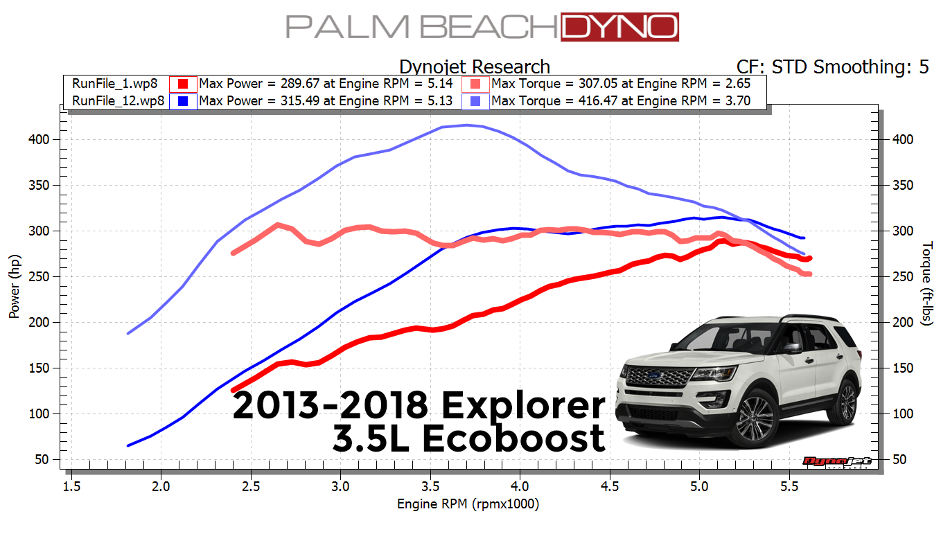 2018 Ford Explorer 3 5l Ecoboost Hp Tuners Ngauge With Palm Beach Dyno Custom Tuning