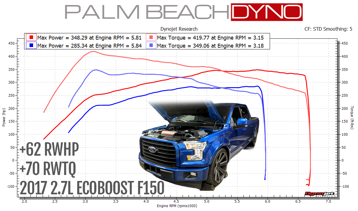 2015 2017 Ford F150 2 7l Ecoboost Custom Tuning For Hp Tuner